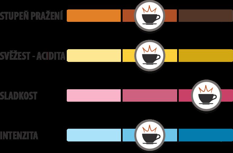 Chuťový profil pražené kávy King's Coffee.